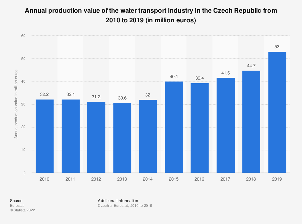 Statistic: Annual production value of the water transport industry in the Czech Republic from 2008 to 2015 (in million euros) | Statista