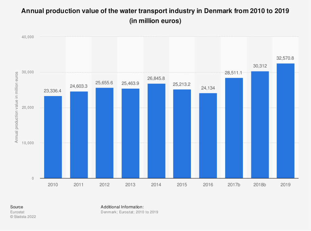 Statistic: Annual production value of the water transport industry in Denmark from 2008 to 2015 (in million euros) | Statista