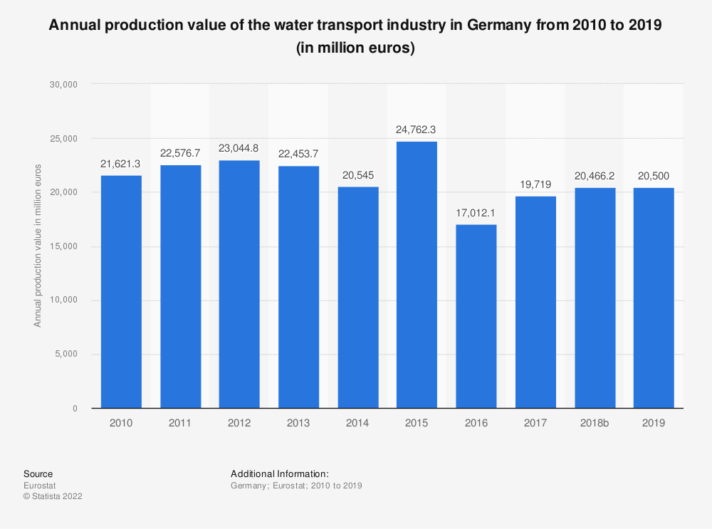Statistic: Annual production value of the water transport industry in Germany from 2008 to 2015 (in million euros) | Statista