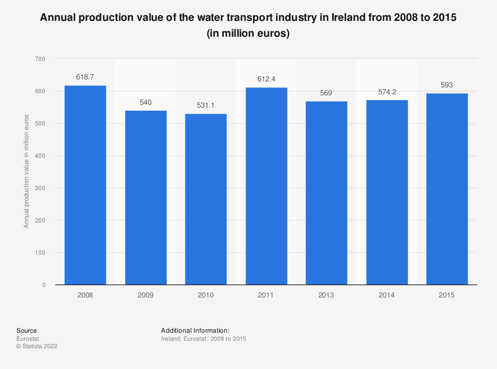 Statistic: Annual production value of the water transport industry in Ireland from 2008 to 2015 (in million euros) | Statista
