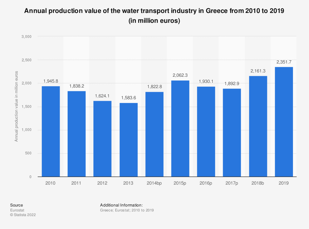 Statistic: Annual production value of the water transport industry in Greece from 2008 to 2014 (in million euros) | Statista