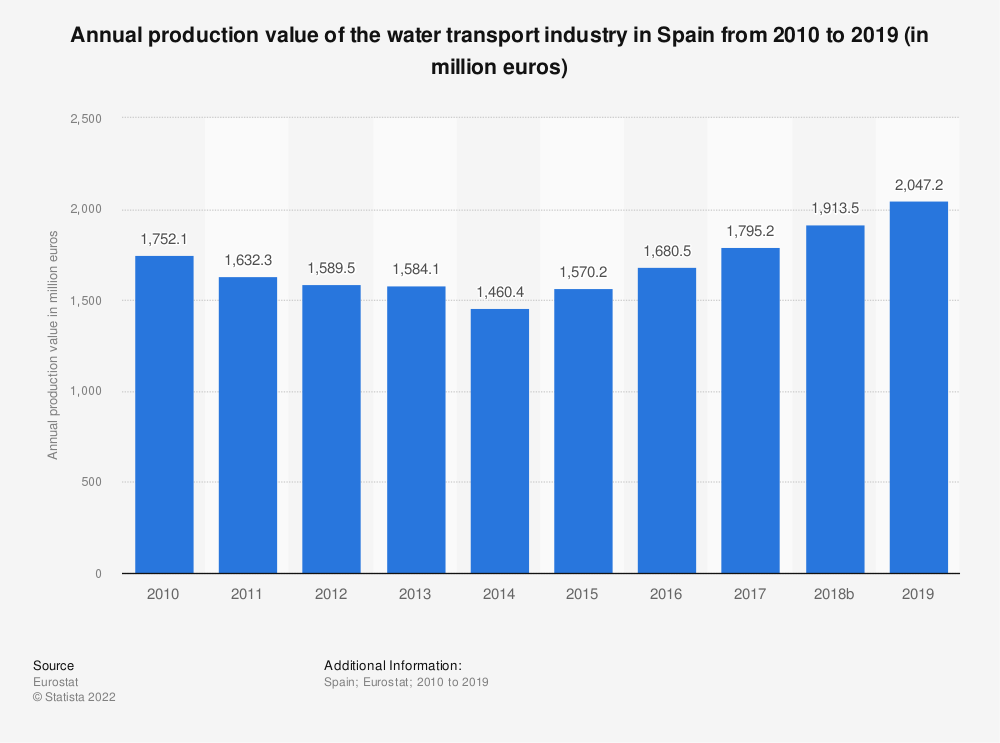 Statistic: Annual production value of the water transport industry in Spain from 2008 to 2015 (in million euros) | Statista