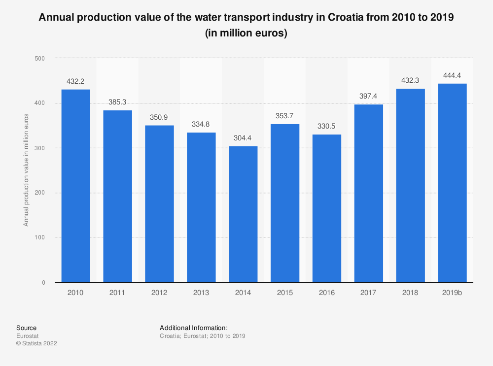 Statistic: Annual production value of the water transport industry in Croatia from 2008 to 2015 (in million euros) | Statista