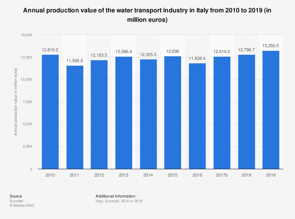 Statistic: Annual production value of the water transport industry in Italy from 2008 to 2015 (in million euros) | Statista