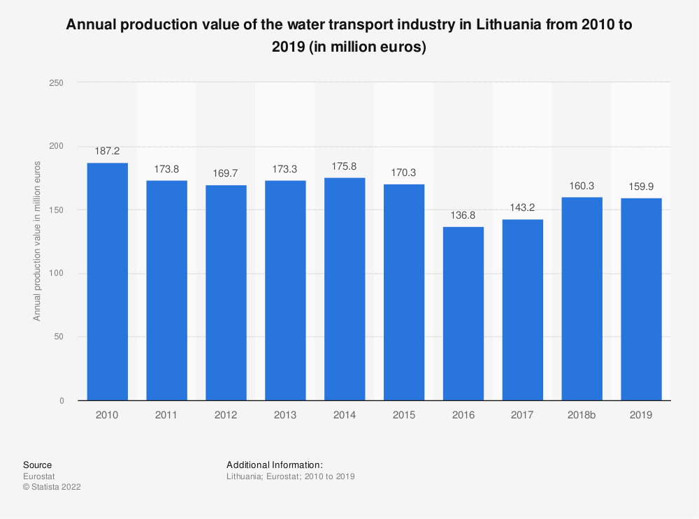 Statistic: Annual production value of the water transport industry in Lithuania from 2008 to 2015 (in million euros) | Statista