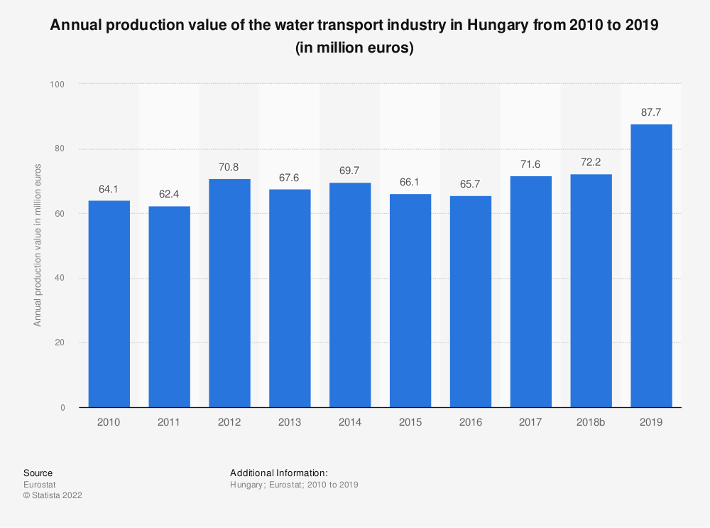 Statistic: Annual production value of the water transport industry in Hungary from 2008 to 2015 (in million euros) | Statista