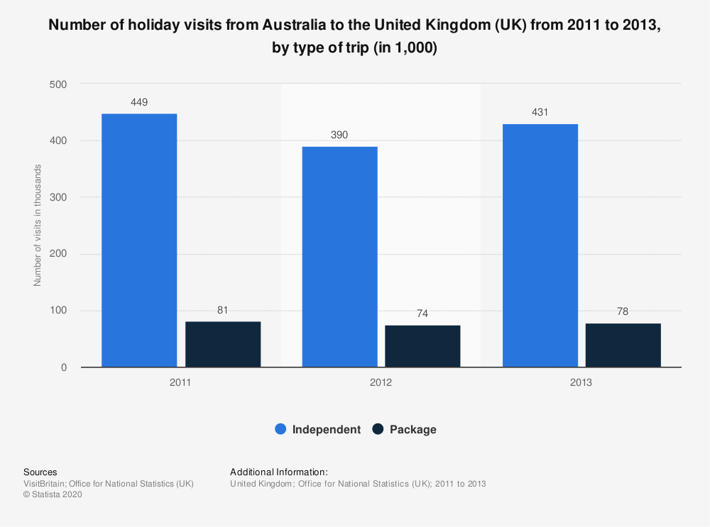 Statistic: Number of holiday visits from Australia to the United Kingdom (UK) from 2011 to 2013, by type of trip (in 1,000) | Statista