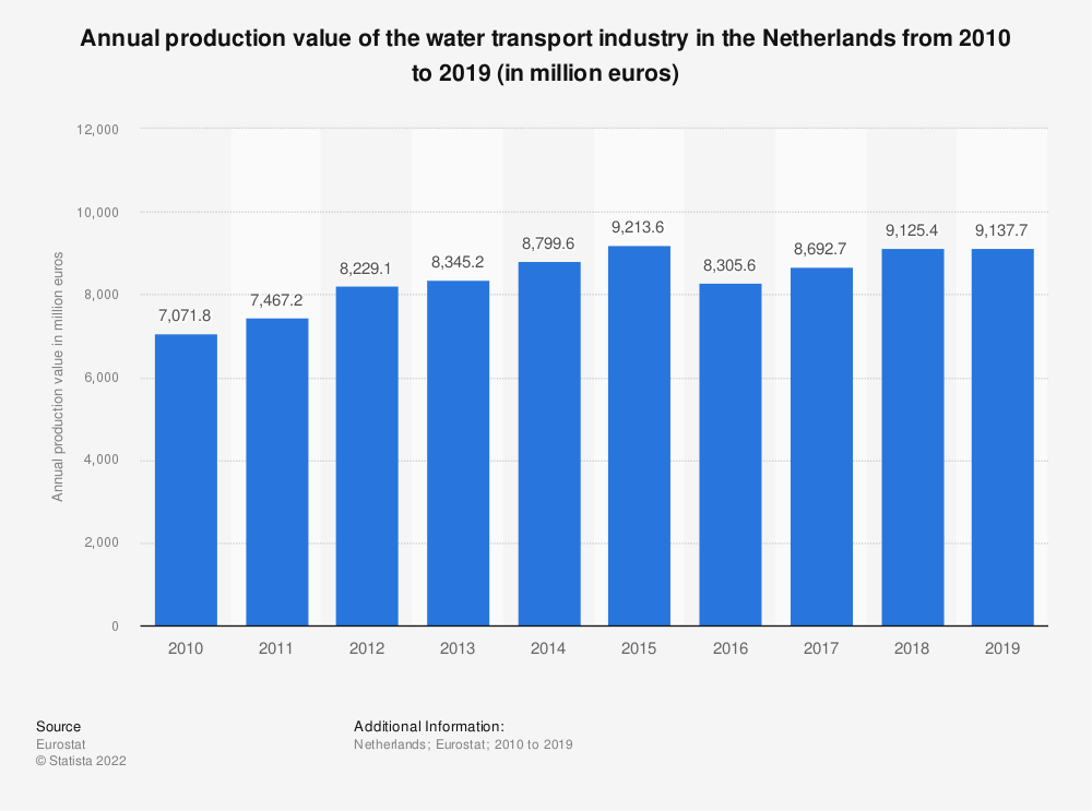 Statistic: Annual production value of the water transport industry in the Netherlands from 2008 to 2015 (in million euros) | Statista