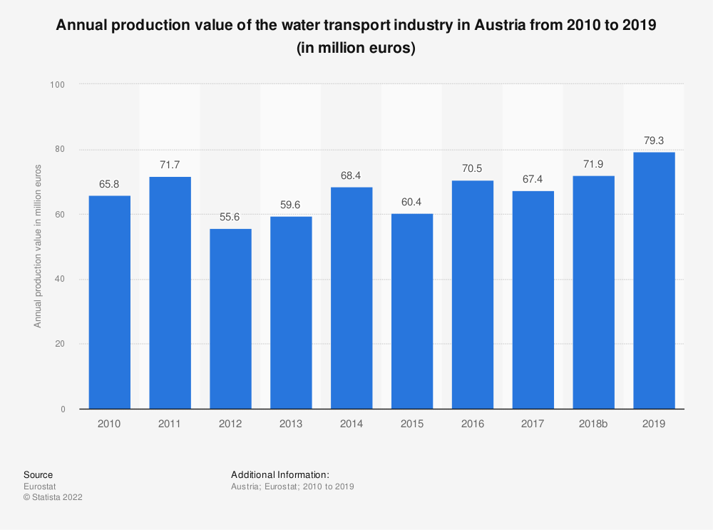 Statistic: Annual production value of the water transport industry in Austria from 2008 to 2015 (in million euros) | Statista