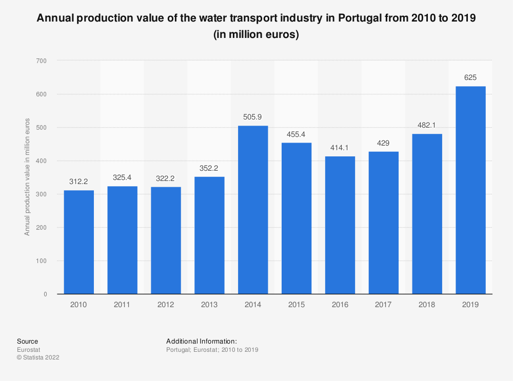 Statistic: Annual production value of the water transport industry in Portugal from 2008 to 2015 (in million euros) | Statista