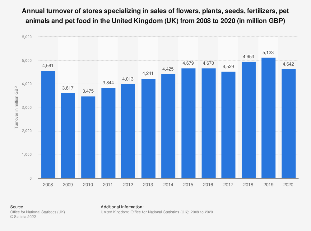 Statistic: Turnover of stores specializing in sales of flowers, plants, seeds, fertilizers, pet animals and pet food in the United Kingdom (UK) from 2008 to 2018 (in million GBP) | Statista