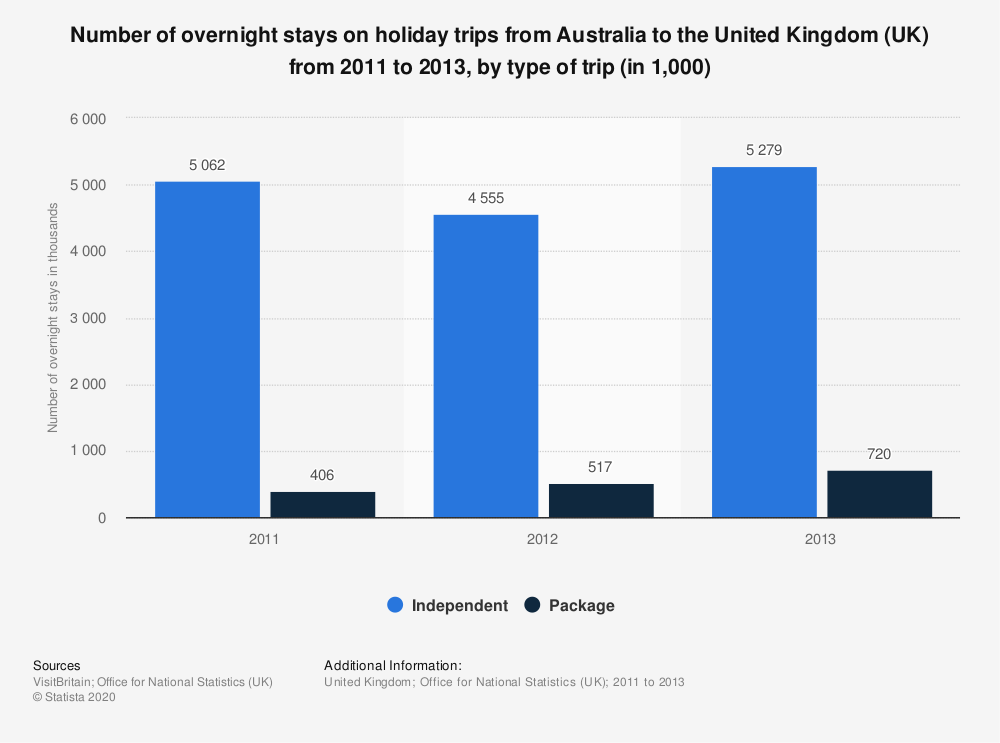 Statistic: Number of overnight stays on holiday trips from Australia to the United Kingdom (UK) from 2011 to 2013, by type of trip (in 1,000) | Statista