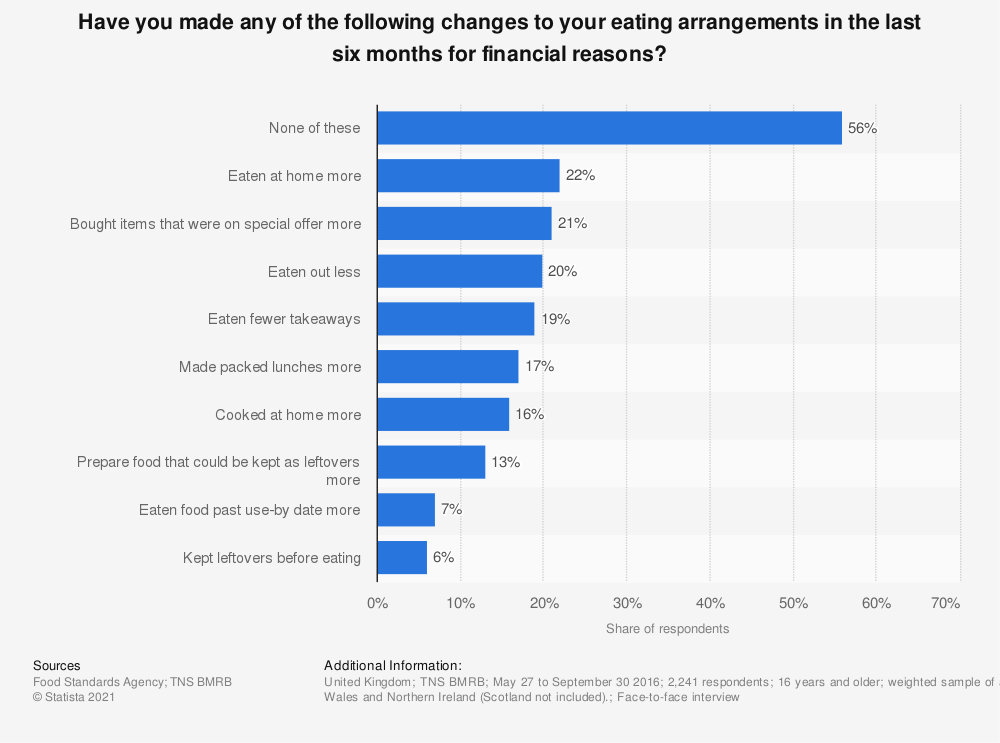 Statistic: Have you made any of the following changes to your eating arrangements in the last six months for financial reasons? | Statista