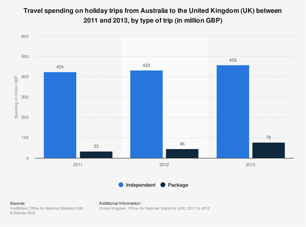 Statistic: Travel spending on holiday trips from Australia to the United Kingdom (UK) between 2011 and 2013, by type of trip (in million GBP) | Statista