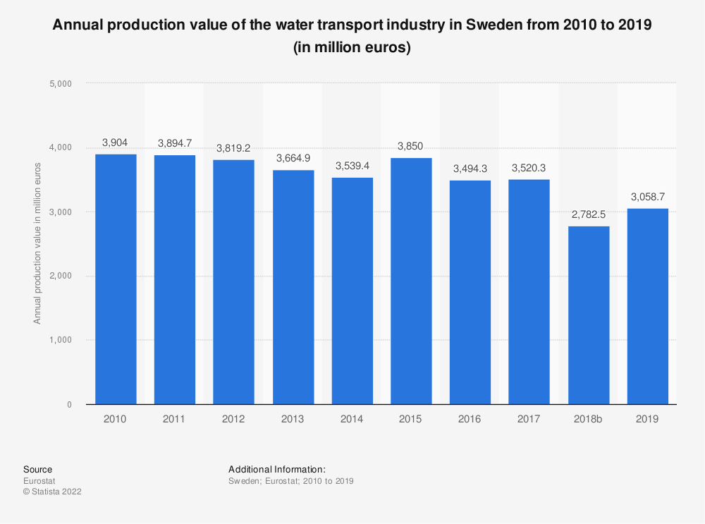 Statistic: Annual production value of the water transport industry in Sweden from 2008 to 2015 (in million euros) | Statista