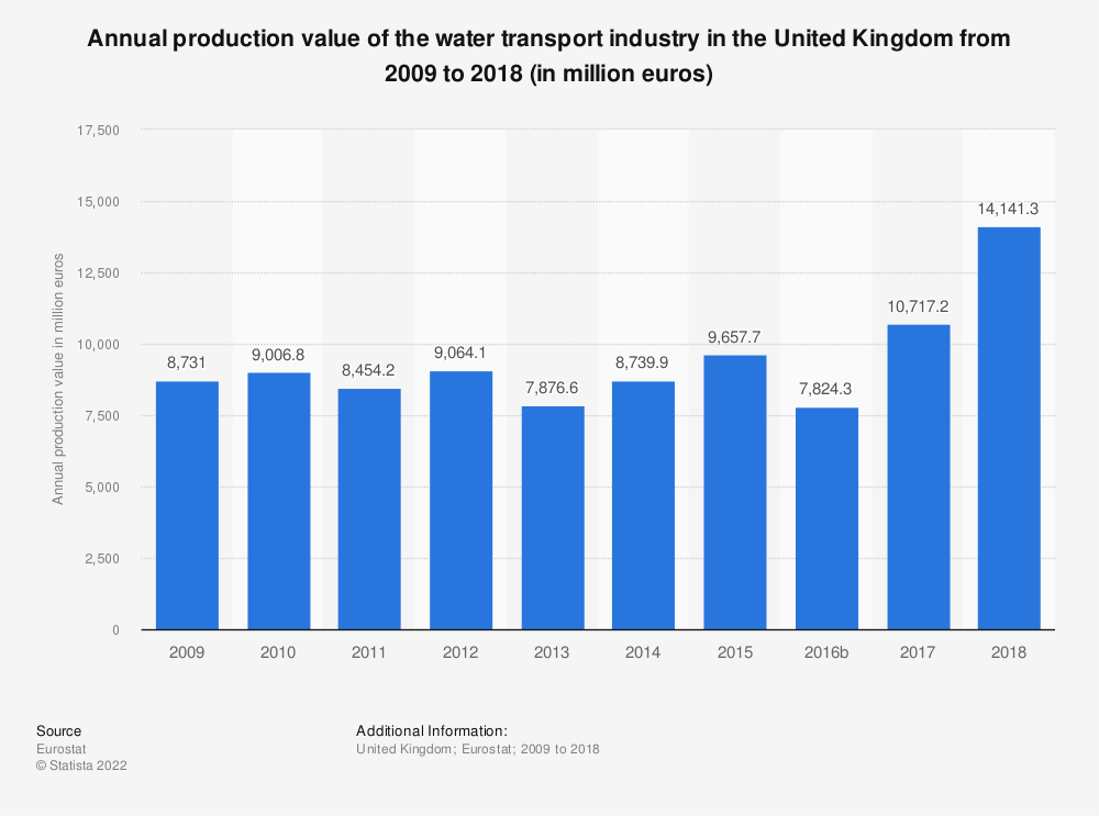 Statistic: Annual production value of the water transport industry in the United Kingdom from 2008 to 2015 (in million euros) | Statista