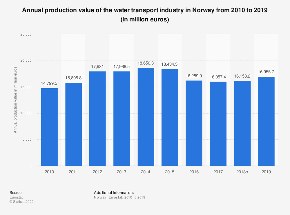 Statistic: Annual production value of the water transport industry in Norway from 2008 to 2015 (in million euros) | Statista