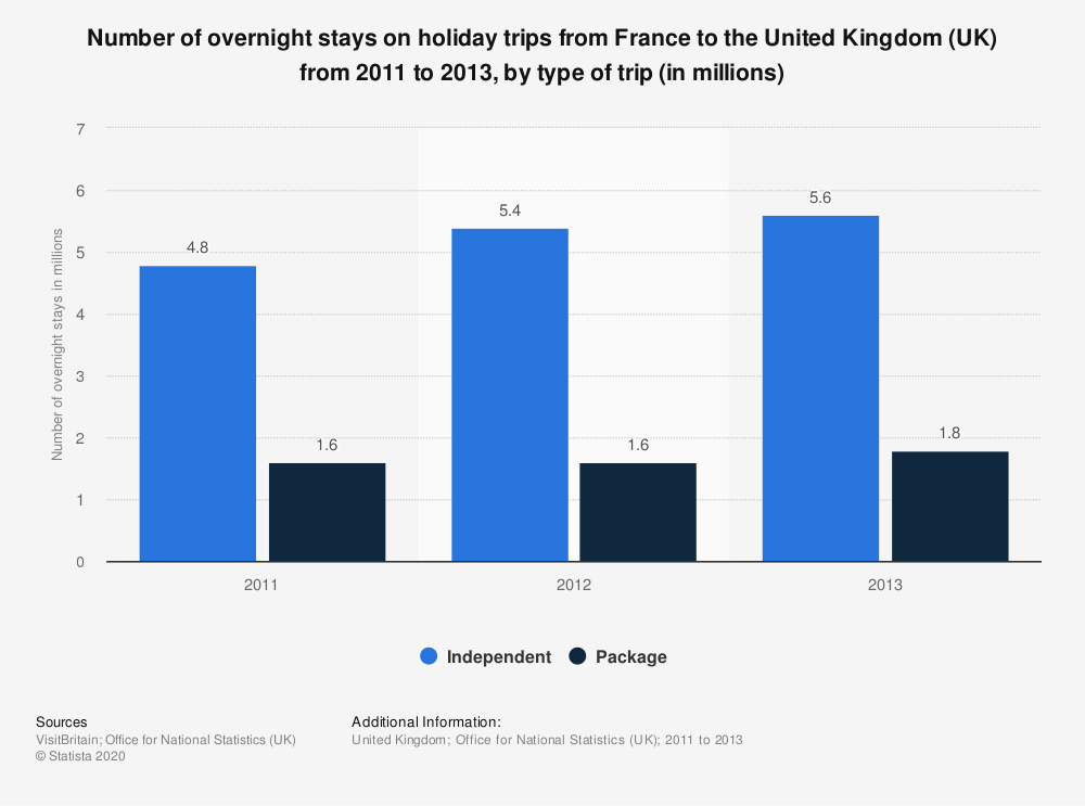 Statistic: Number of overnight stays on holiday trips from France to the United Kingdom (UK) from 2011 to 2013, by type of trip (in millions) | Statista