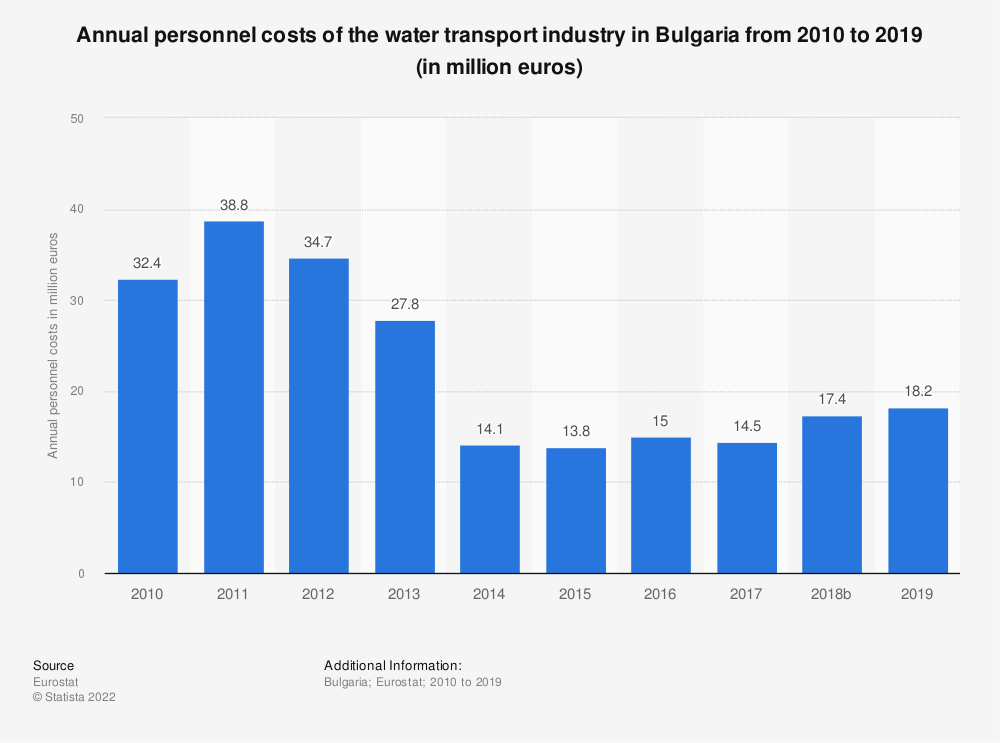 Statistic: Annual personnel costs of the water transportindustry in Bulgaria from 2008 to 2016 (in million euros) | Statista