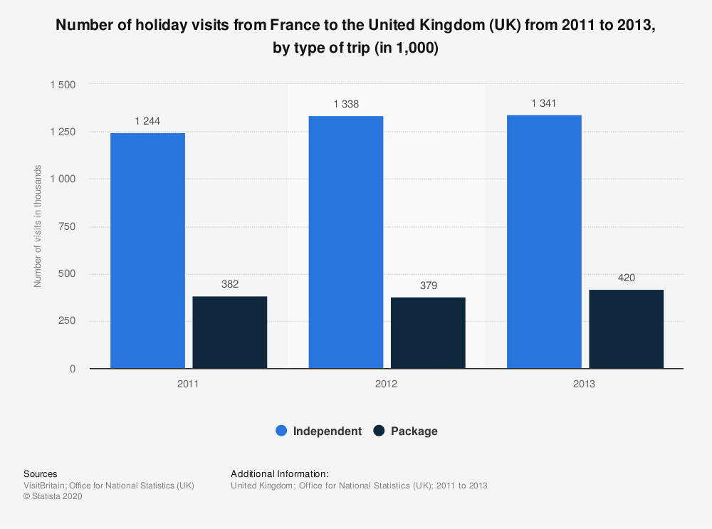 Statistic: Number of holiday visits from France to the United Kingdom (UK) from 2011 to 2013, by type of trip (in 1,000) | Statista