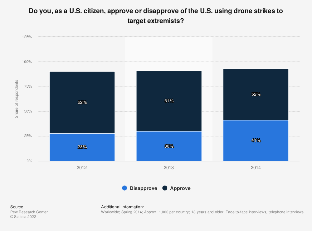 Statistic: Do you, as a U.S. citizen, approve or disapprove of the U.S. using drone strikes to target extremists? | Statista