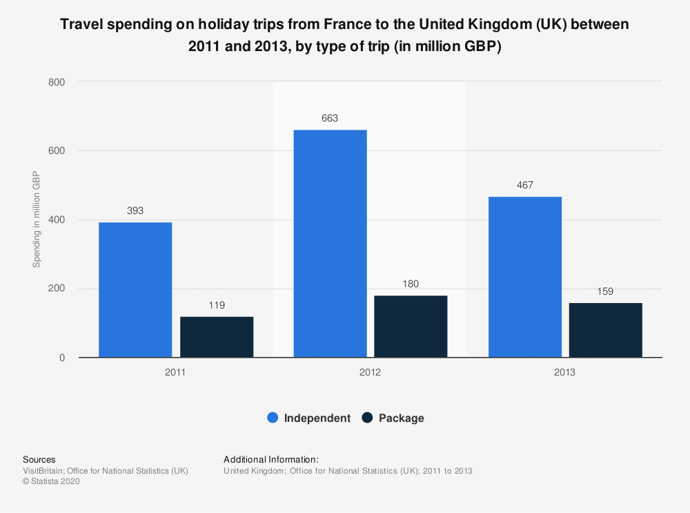Statistic: Travel spending on holiday trips from France to the United Kingdom (UK) between 2011 and 2013, by type of trip (in million GBP) | Statista