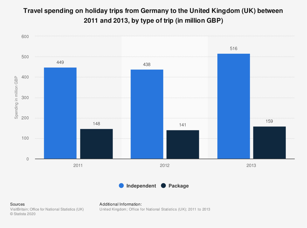 Statistic: Travel spending on holiday trips from Germany to the United Kingdom (UK) between 2011 and 2013, by type of trip (in million GBP) | Statista