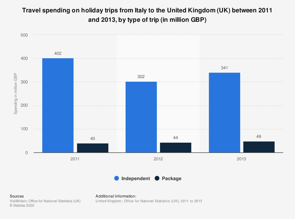 Statistic: Travel spending on holiday trips from Italy to the United Kingdom (UK) between 2011 and 2013, by type of trip (in million GBP) | Statista