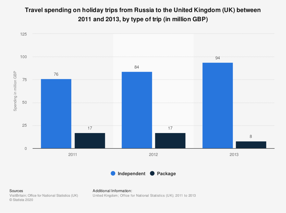 Statistic: Travel spending on holiday trips from Russia to the United Kingdom (UK) between 2011 and 2013, by type of trip (in million GBP) | Statista