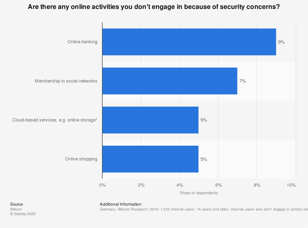Statistic: Are there any online activities you don't engage in because of security concerns? | Statista