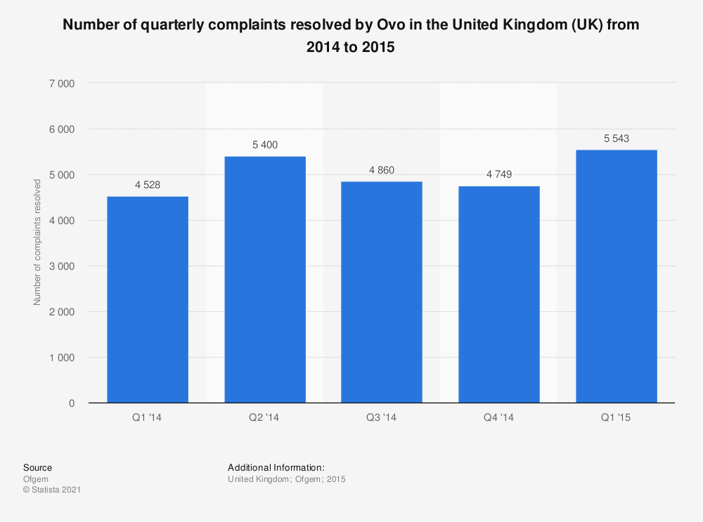 Statistic: Number of quarterly complaints resolved by Ovo in the United Kingdom (UK) from 2014 to 2015 | Statista