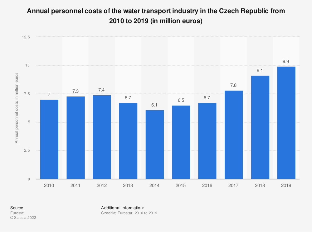 Statistic: Annual personnel costs of the water transportindustry in the Czech Republic from 2008 to 2016 (in million euros) | Statista