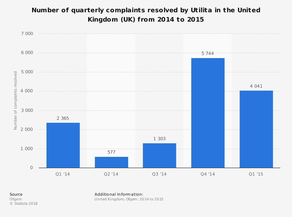 Statistic: Number of quarterly complaints resolved by Utilita in the United Kingdom (UK) from 2014 to 2015 | Statista