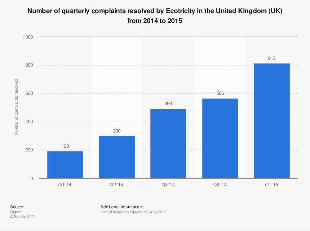 Statistic: Number of quarterly complaints resolved by Ecotricity in the United Kingdom (UK) from 2014 to 2015   Statista