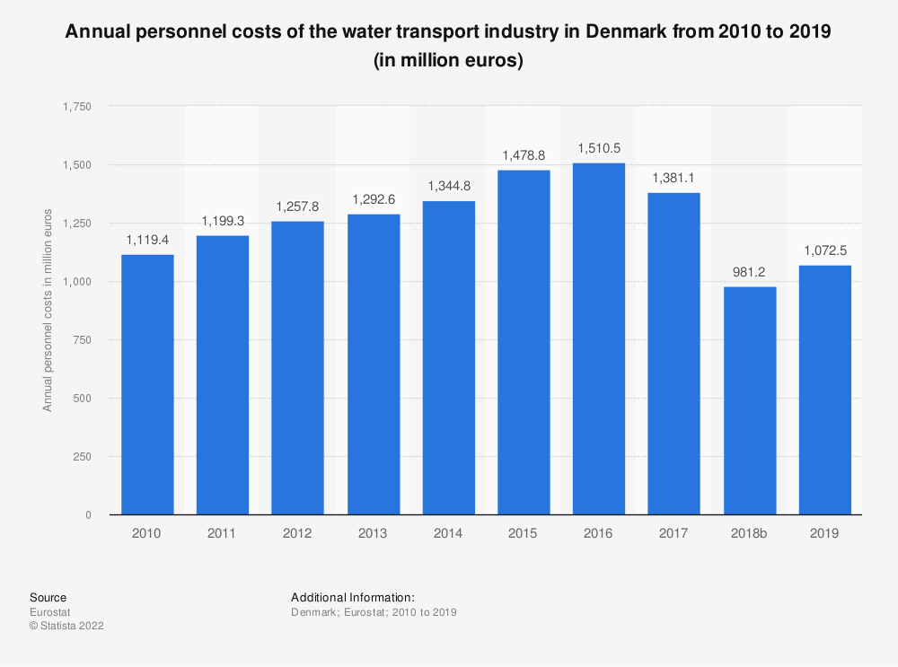 Statistic: Annual personnel costs of the water transport industry in Denmark from 2008 to 2016 (in million euros) | Statista
