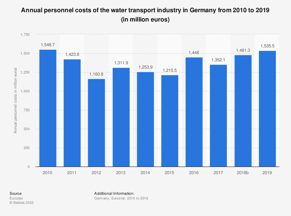Statistic: Annual personnel costs of the water transport industry in Germany from 2008 to 2017 (in million euros) | Statista