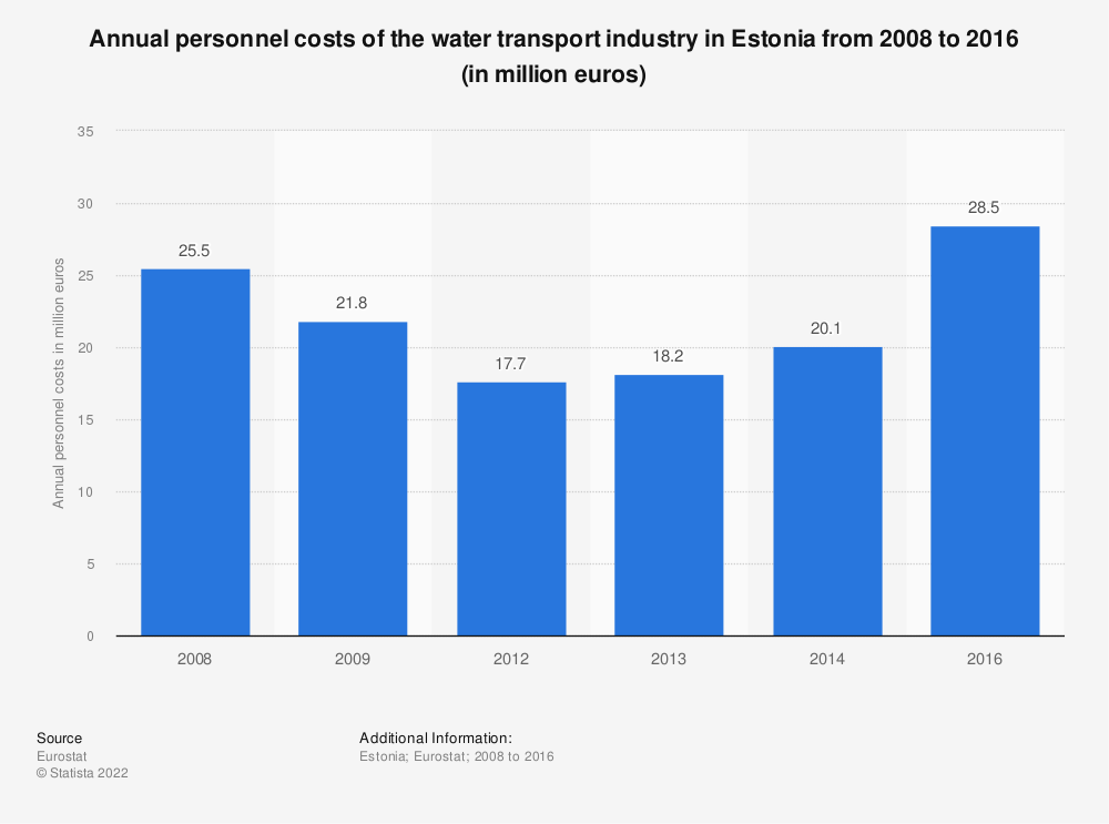 Statistic: Annual personnel costs of the water transport industry in Estonia from 2008 to 2016 (in million euros) | Statista