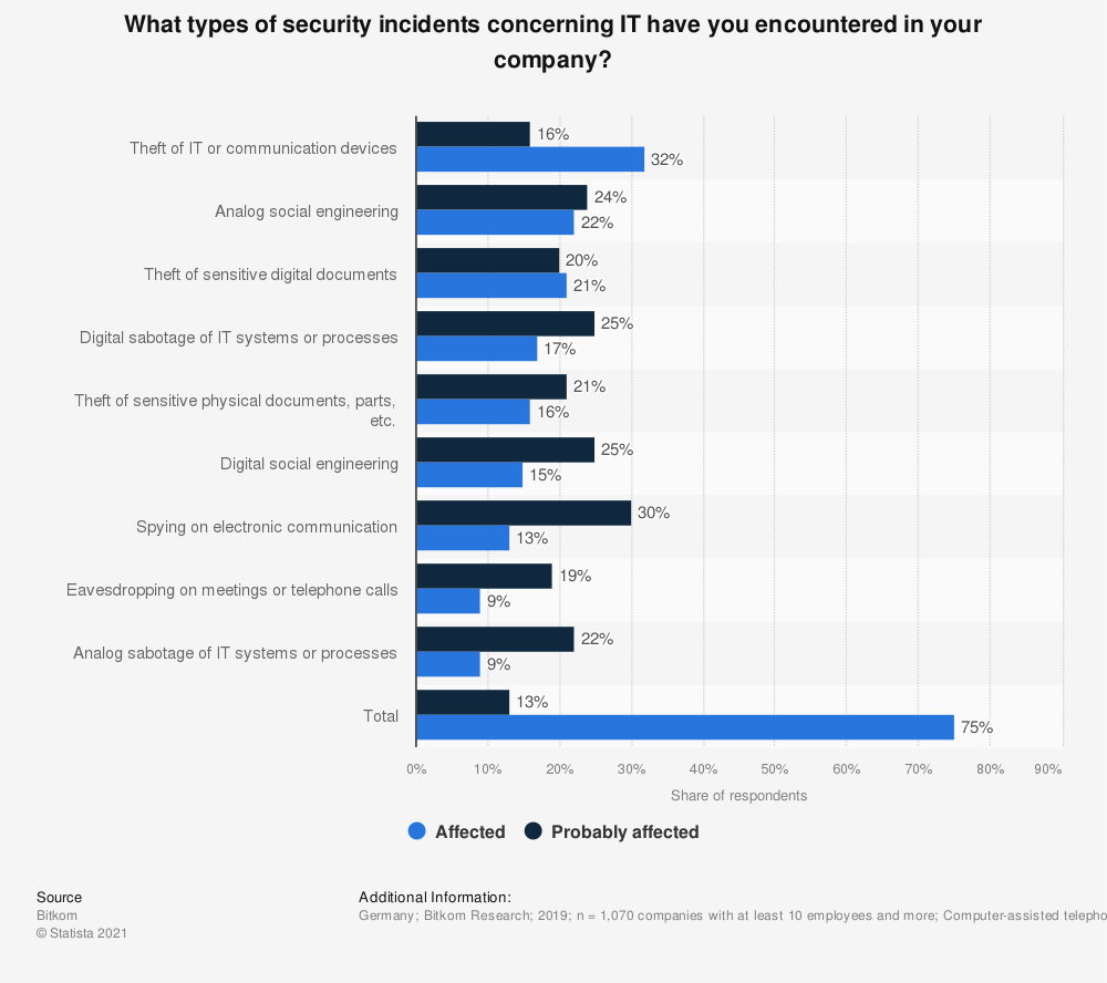Statistic: What types of security incidents concerning IT have you encountered in your company? | Statista