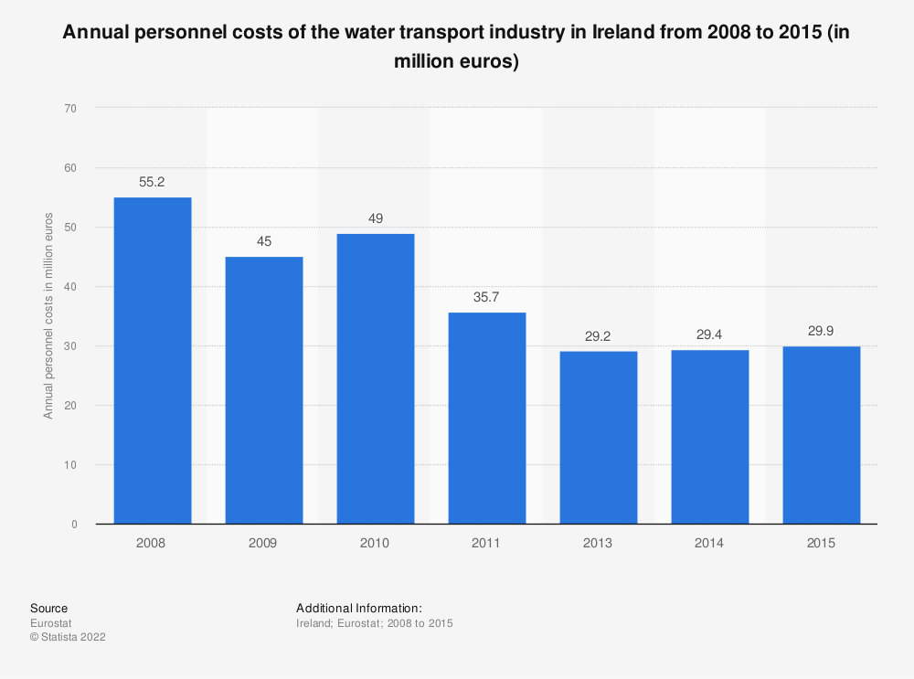 Statistic: Annual personnel costs of the water transportindustry in Ireland from 2008 to 2015 (in million euros)   Statista