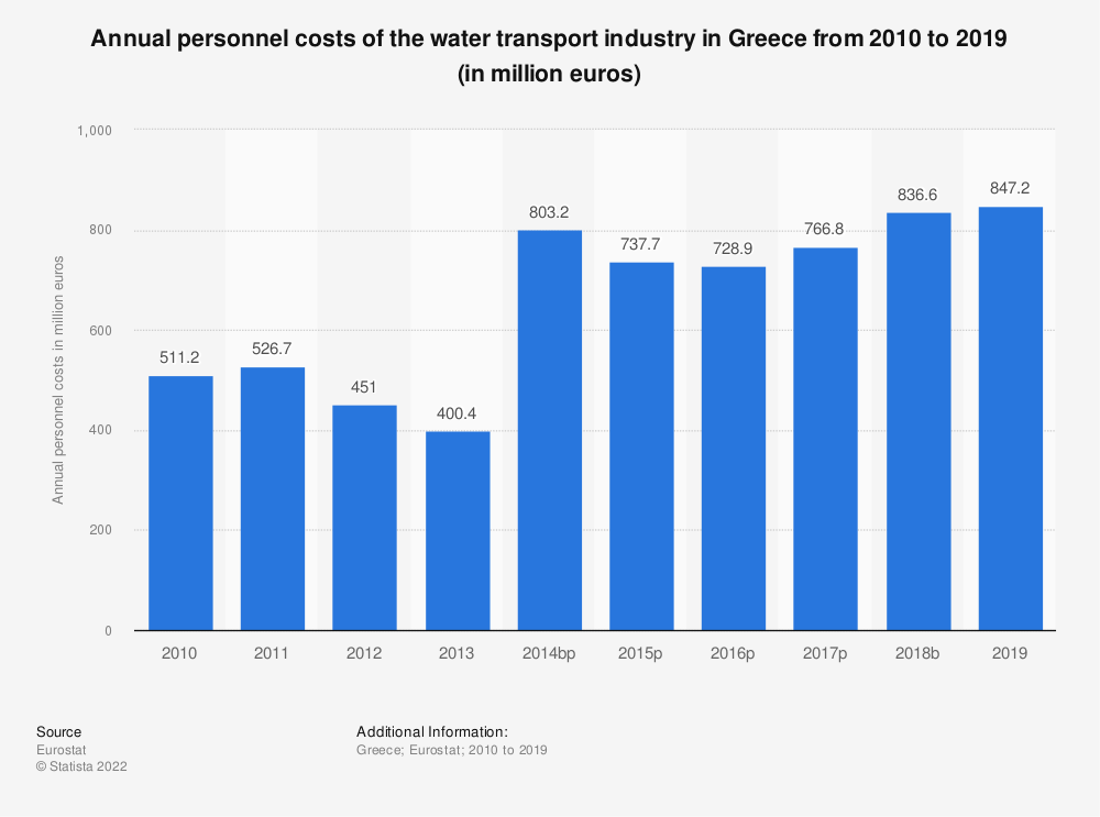 Statistic: Annual personnel costs of the water transport industry in Greece from 2008 to 2014 (in million euros) | Statista