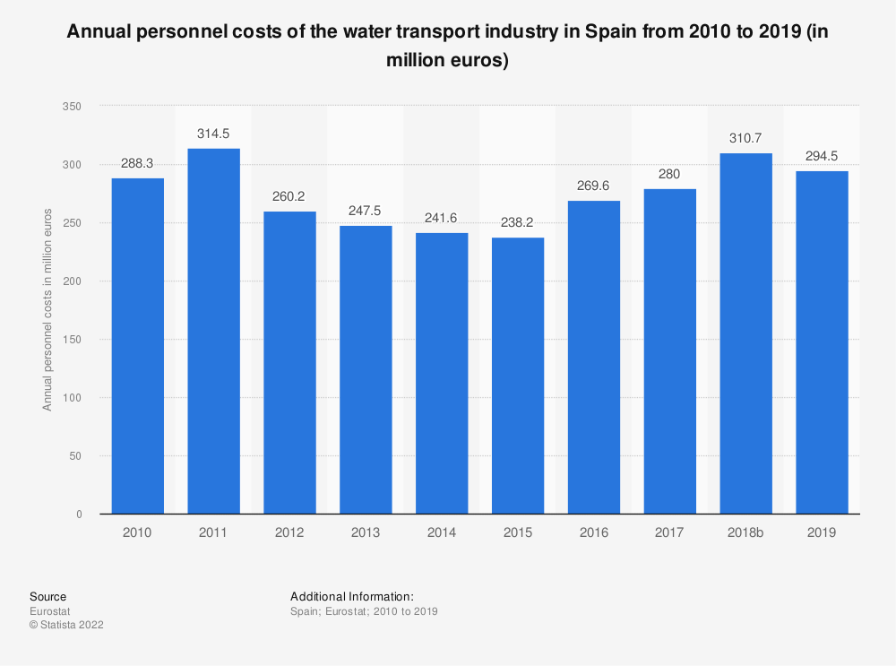 Statistic: Annual personnel costs of the water transport industry in Spain from 2008 to 2014 (in million euros) | Statista
