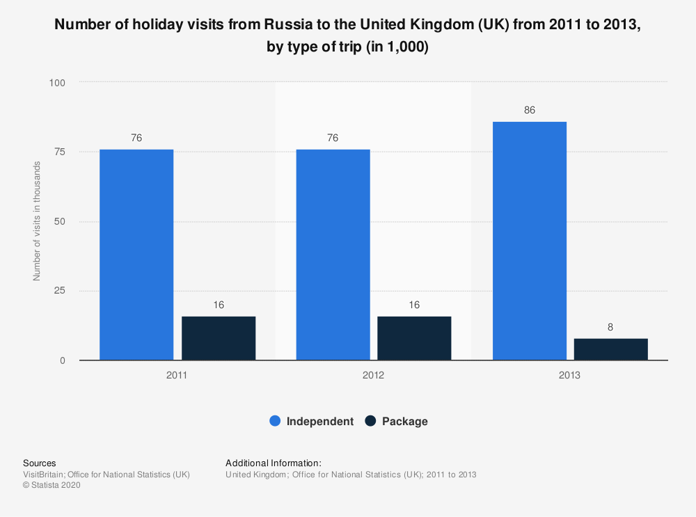 Statistic: Number of holiday visits from Russia to the United Kingdom (UK) from 2011 to 2013, by type of trip (in 1,000) | Statista