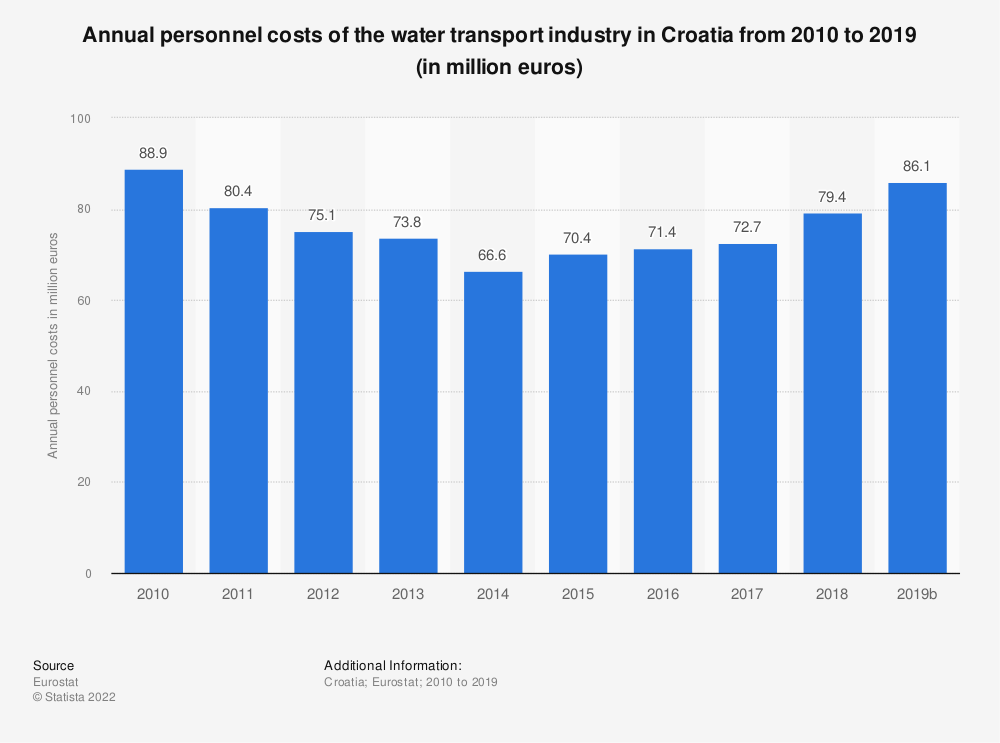 Statistic: Annual personnel costs of the water transport industry in Croatia from 2008 to 2014 (in million euros) | Statista