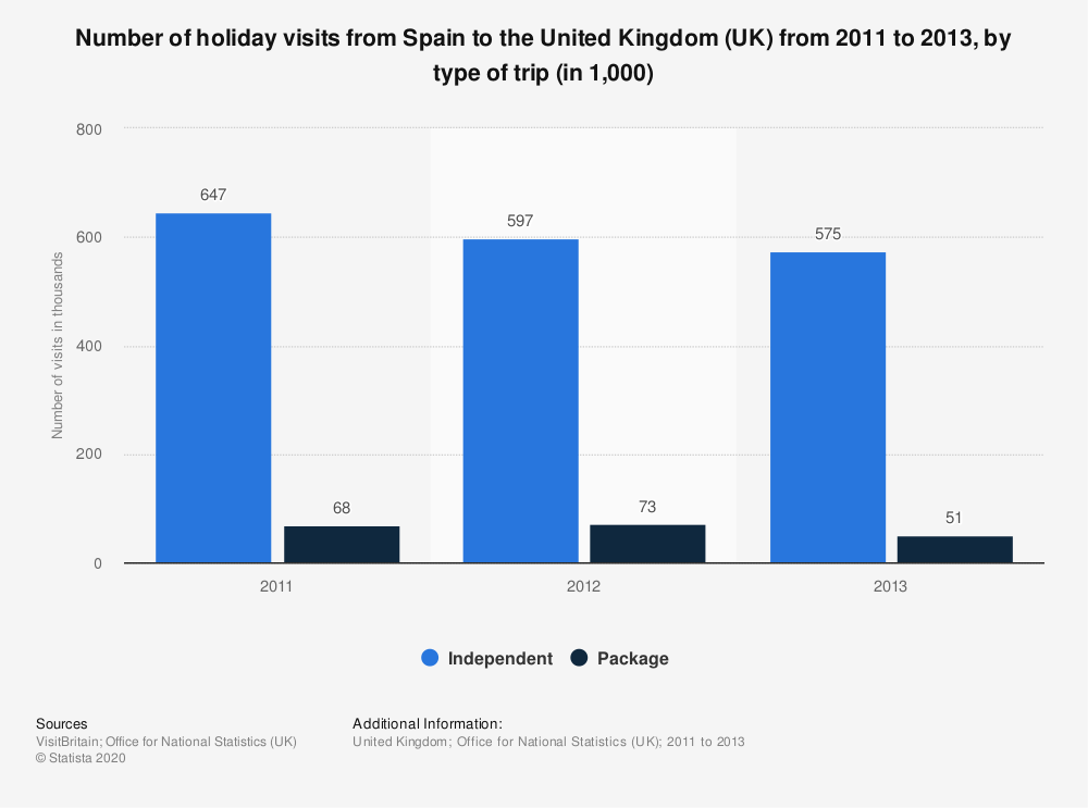 Statistic: Number of holiday visits from Spain to the United Kingdom (UK) from 2011 to 2013, by type of trip (in 1,000)   Statista