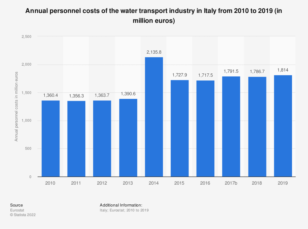 Statistic: Annual personnel costs of the water transportindustry in Italy from 2008 to 2016 (in million euros) | Statista