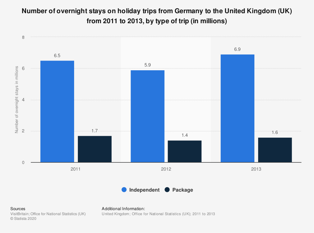 Statistic: Number of overnight stays on holiday trips from Germany to the United Kingdom (UK) from 2011 to 2013, by type of trip (in millions) | Statista
