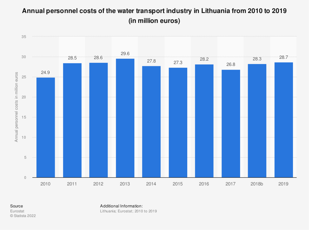 Statistic: Annual personnel costs of the water transport industry in Lithuania from 2008 to 2017 (in million euros) | Statista