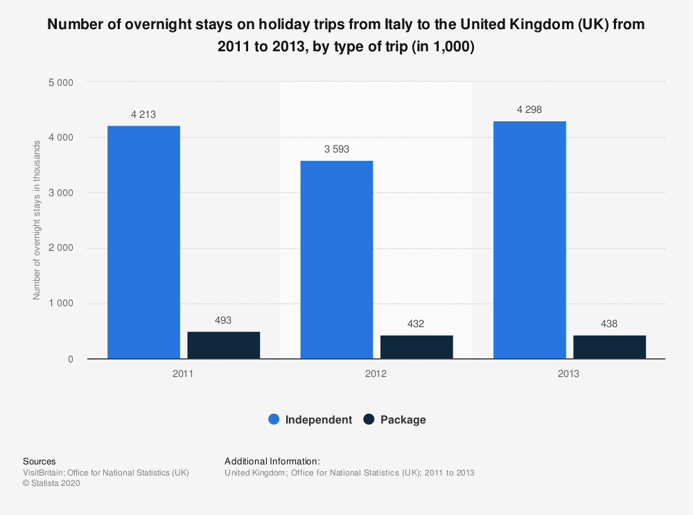 Statistic: Number of overnight stays on holiday trips from Italy to the United Kingdom (UK) from 2011 to 2013, by type of trip (in 1,000) | Statista