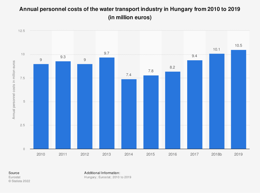 Statistic: Annual personnel costs of the water transport industry in Hungary from 2008 to 2017 (in million euros) | Statista