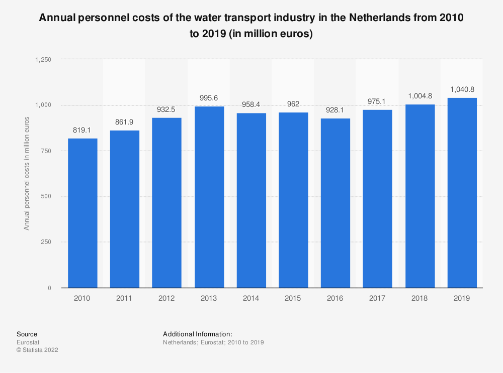 Statistic: Annual personnel costs of the water transportindustry in the Netherlands from 2008 to 2017 (in million euros) | Statista